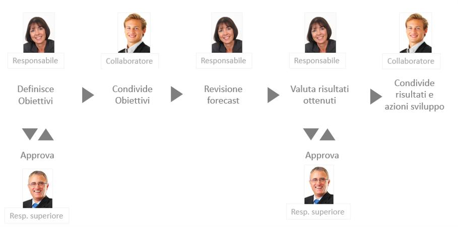 modello di sviluppo della performance aziendale