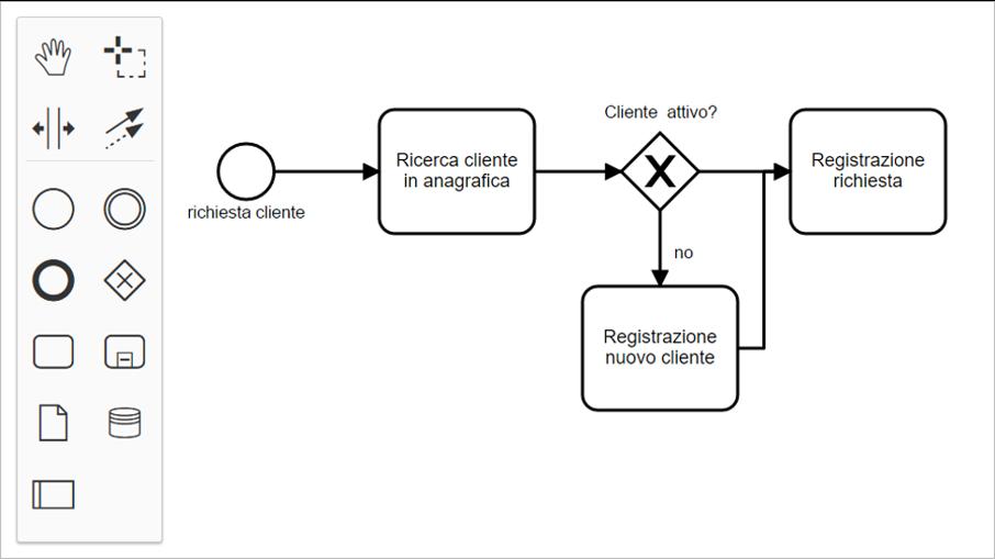 diagramma flusso standard BPM