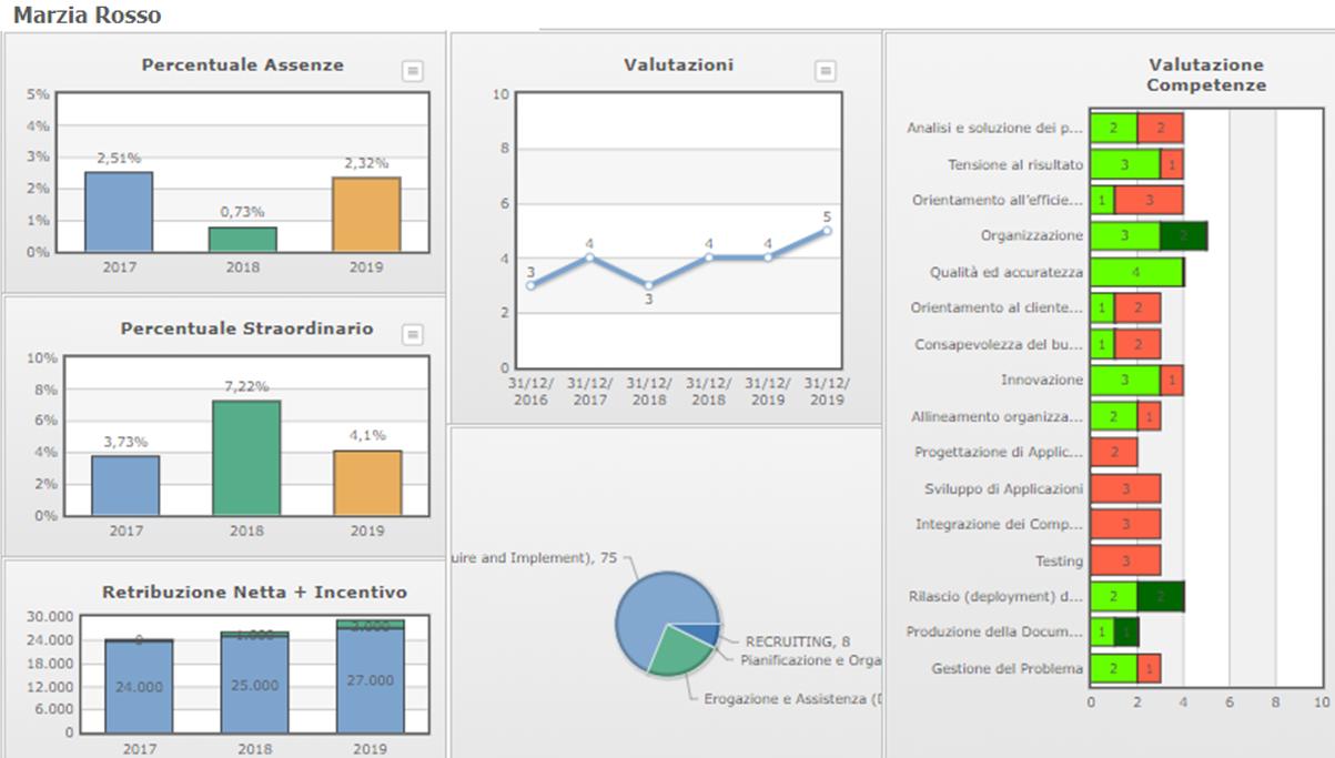 report indicatori del personale