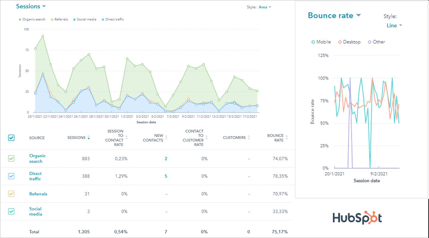 Monitora la tua strategia di digital marketing