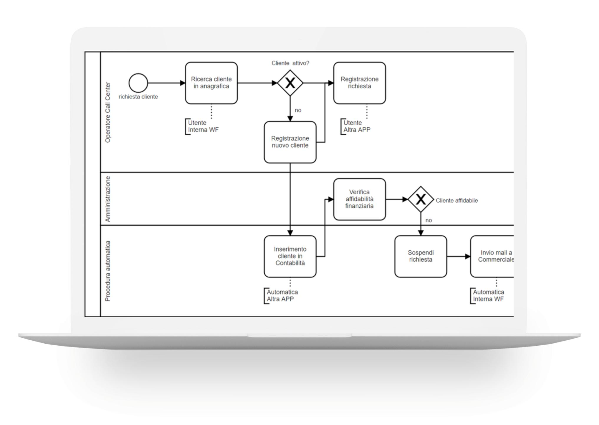 Mappare in unico punto i processi aziendali